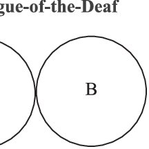 (PDF) Types of dialogue: Echo, deaf, and dialectical
