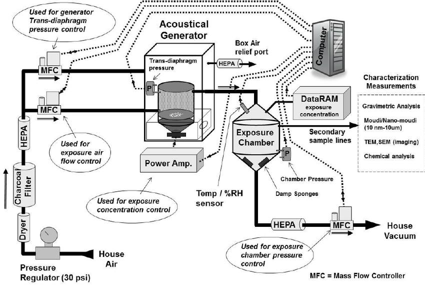 History of the Development of the NIOSH Nano-Acoustical