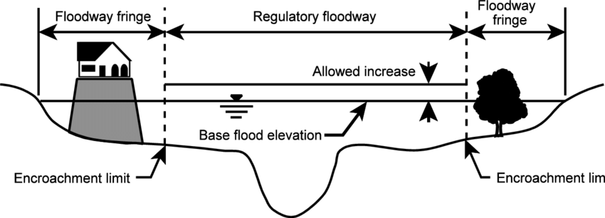 Regulatory floodway schematic. Development is allowed