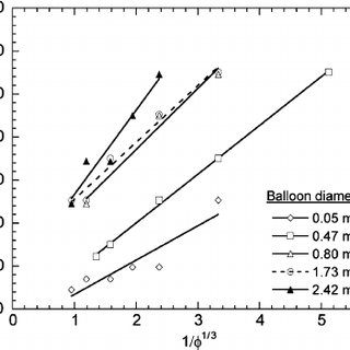 Energy released as a function of volume expansion for a