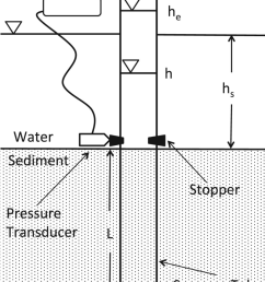diagram of tube seepage meter differential pressure transducer data logger and rubber stoppers [ 850 x 1104 Pixel ]
