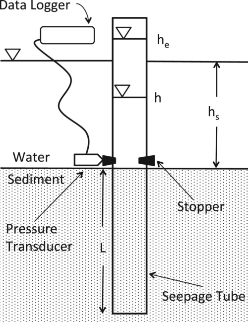 small resolution of diagram of tube seepage meter differential pressure transducer data logger and rubber stoppers