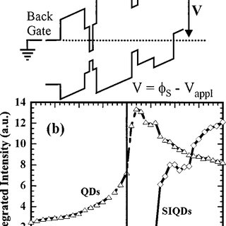 Band diagram schematic of the charge separation process