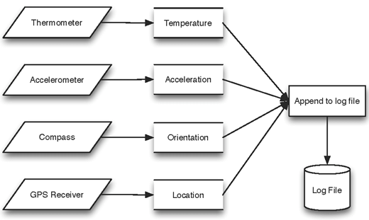 Data logging architecture of C-Aware Android application