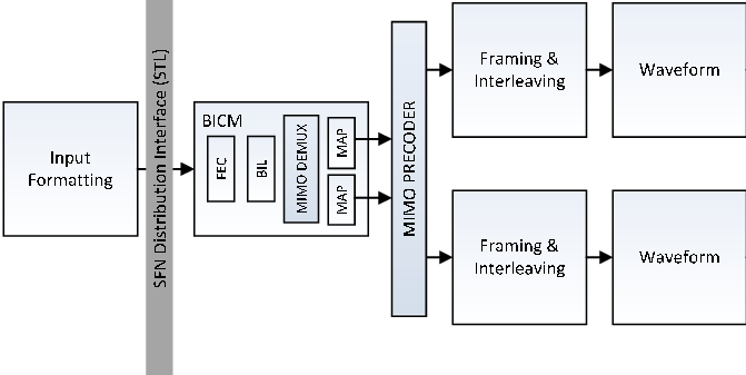 Block diagram for MIMO. There are two specific blocks for