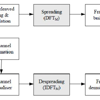 13: Total degradation and OBO performance