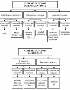 Flowchart for selecting  statistical test numerical outcomes also rh researchgate