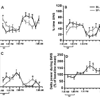 (PDF) Sleep fragmentation modifies EEG delta power during