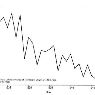Spawner-recruit curves: (A) Ricker model, (B) Beverton