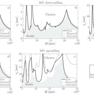 (PDF) The effect of non-symmetric FRF on Machining: A Case