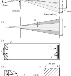 a scheme illustrating the geometric spatial resolution of a pinhole camera b [ 850 x 1368 Pixel ]