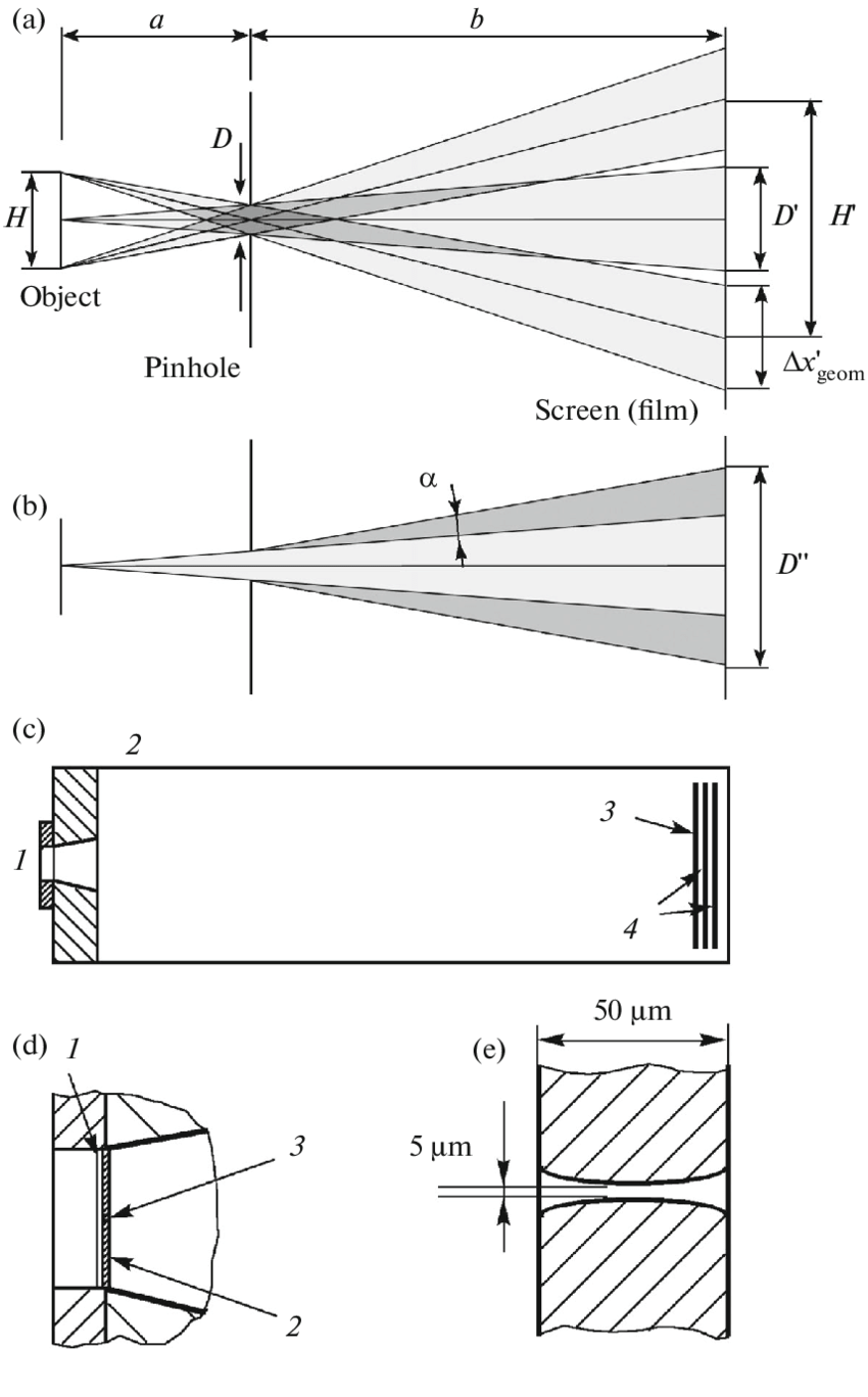medium resolution of  a scheme illustrating the geometric spatial resolution of a pinhole camera b