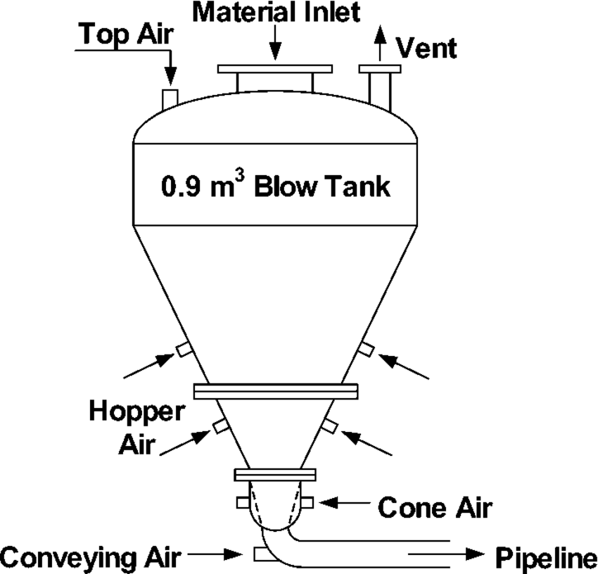 Blow tank schematic showing top, cone, and conveying air