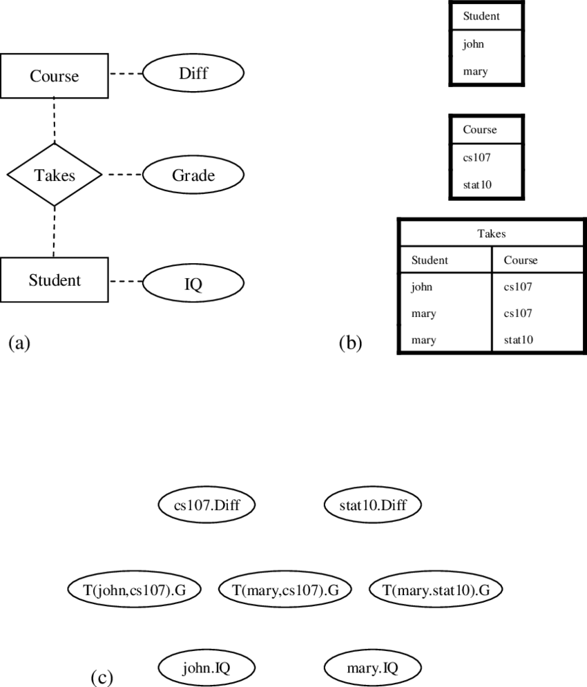 hight resolution of 2 a an er model depicting the structure of a university database