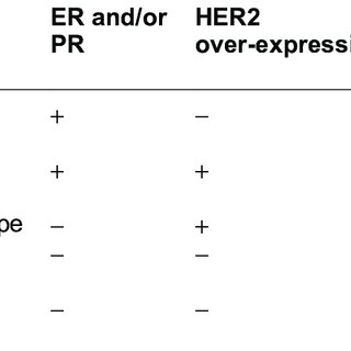 (PDF) The expression patterns of ER, PR, HER2, CK5/6, EGFR