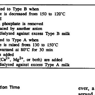 (PDF) Alcohol and Heat Stability of Milk Protein