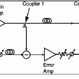 (PDF) Low Phase Noise Amplifier and Oscillator Using Feed