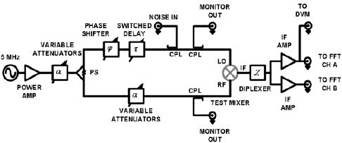 Block diagram of residual PM noise measurement system. PS