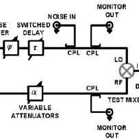 (PDF) Residual PM noise evaluation of radio frequency mixers