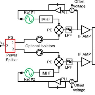 (PDF) Power splitter thermal noise correlations in cross