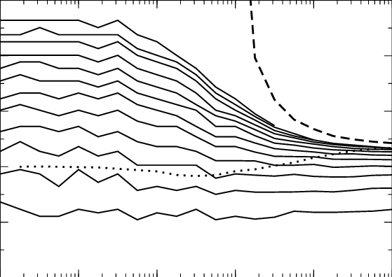 SGR model in protocol a). Solid contour lines upward show