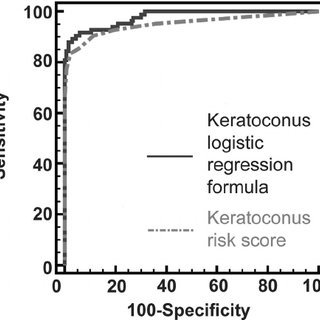 (PDF) Keratoconus diagnosis with optical coherence
