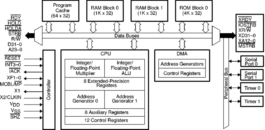 3 Block diagram of the TMS320C30 DSP, from the C3x User's