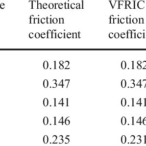 Dynamic coefficient of friction as a function of modified