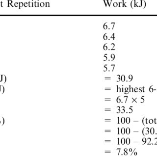 (PDF) Comparison of muscle buffer capacity and repeated