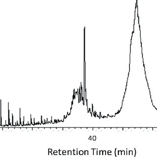 A comparison of the total ion chromatograms of two