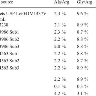 Calculation of the amino acid ratios for chum salmon