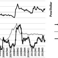 (PDF) Exchange Rate Regimes and Welfare Losses from