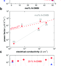 a electrical conductivity and seebeck coefficient dashed [ 635 x 1399 Pixel ]