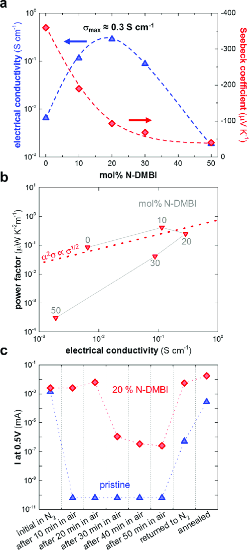 small resolution of  a electrical conductivity and seebeck coefficient dashed