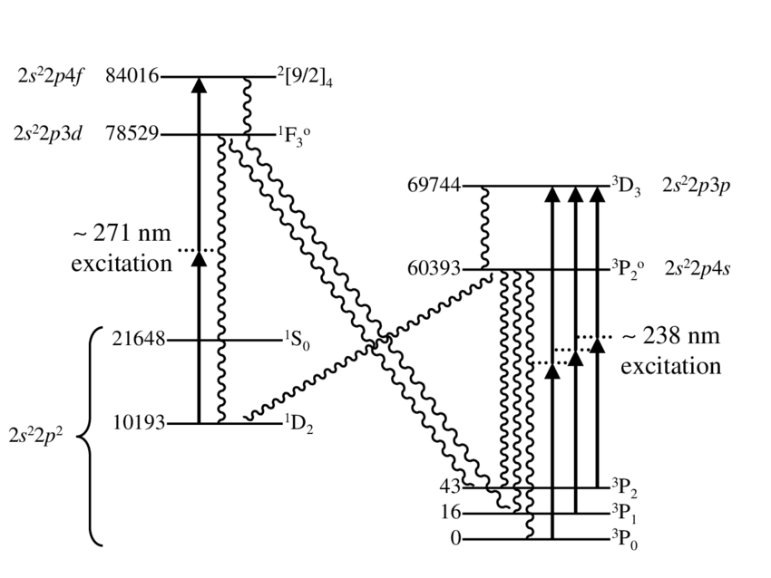 Energy level diagram for laser cooling of carbon. Energies