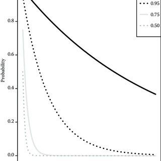 Survival and height of P. glandulosum cuttingderived