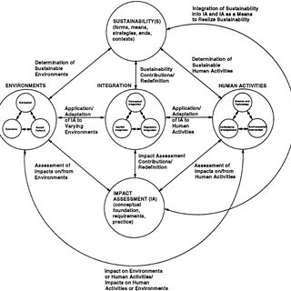 (PDF) PROFILE: Integrating Sustainability and