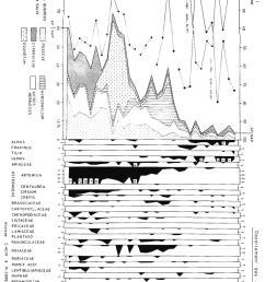 diagramme pollinique de l unit s dimentaire 1 du chenal my 90 cf fig [ 850 x 1402 Pixel ]