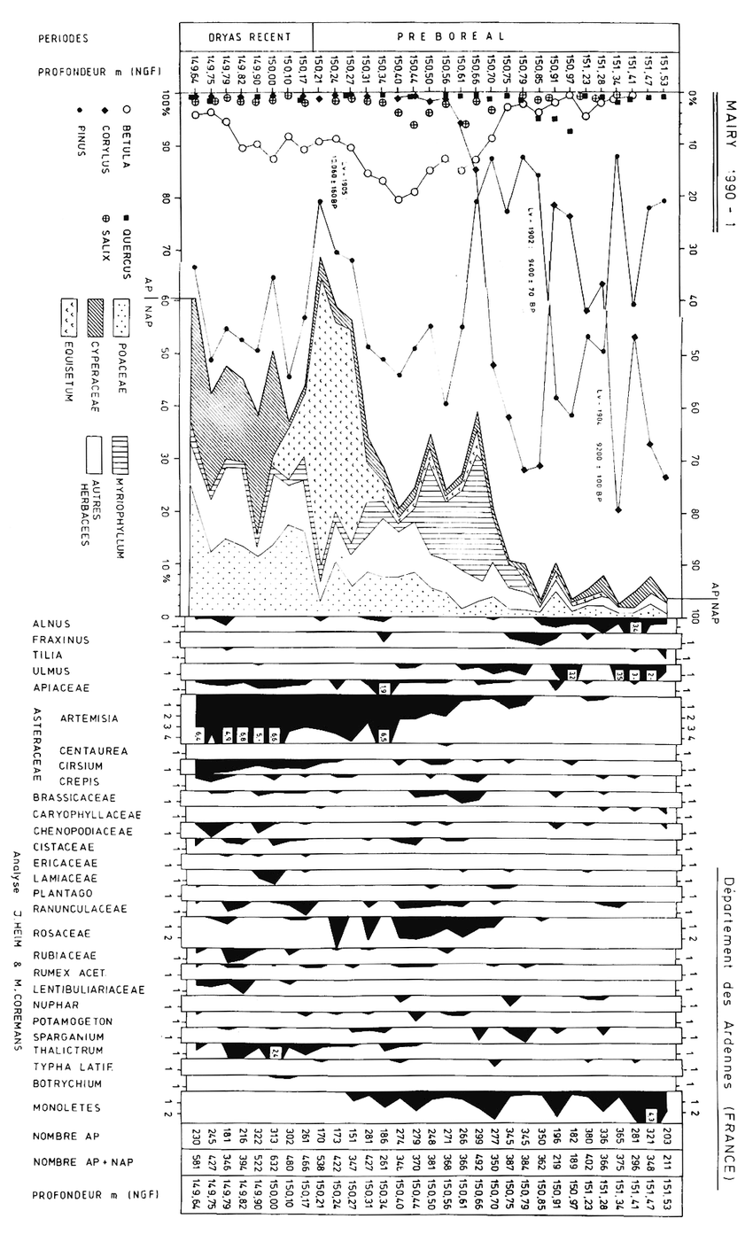 medium resolution of diagramme pollinique de l unit s dimentaire 1 du chenal my 90 cf fig