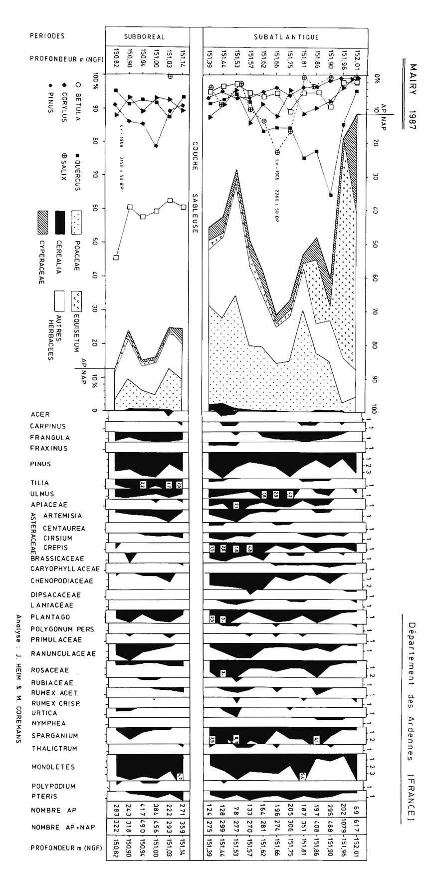 hight resolution of diagramme pollinique du chenal my 87 cf fig 4 pollen diagramm