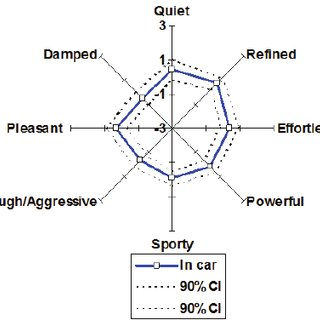 (PDF) Sound Quality Evaluation of Electric Cars