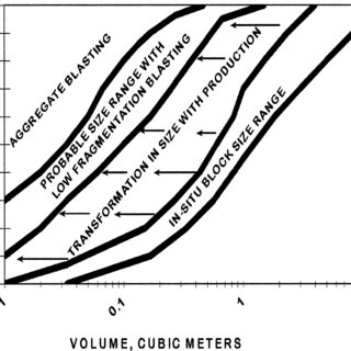 In situ block-size distribution and size transformation