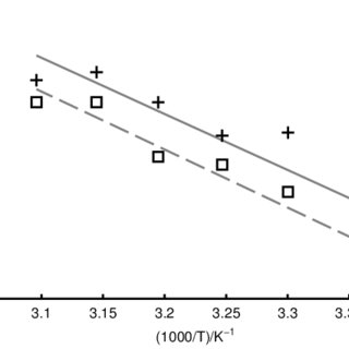 Walden plot of the correlation between conductivity and