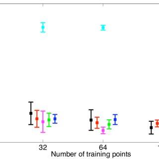 (PDF) Variational Inducing Kernels for Sparse Convolved
