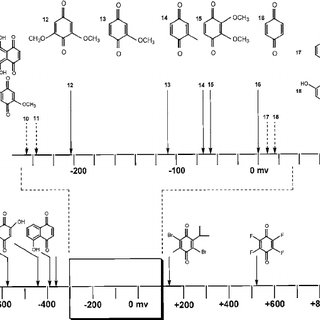 Figure 4 The reversible oxidation/reduction steps for