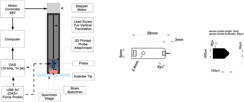 (a) Schematic Diagram of Test Apparatus, (b) FemtoTools