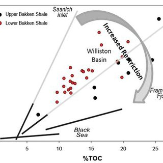 Chemostratigraphic profiles of trace elements and %TOC