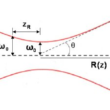 (PDF) On the longitudinal component of paraxial fields