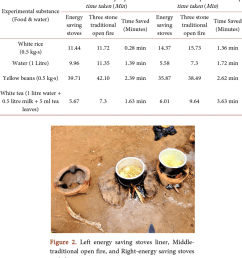 time taken to cook different foods and boil water with energy and three stone traditional open [ 850 x 952 Pixel ]