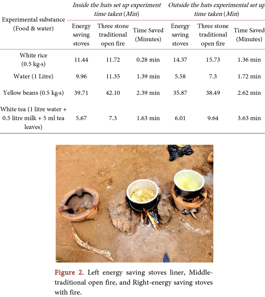 hight resolution of time taken to cook different foods and boil water with energy and three stone traditional open